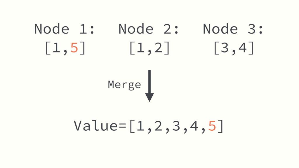 Node 2: [1,2] Value=[1,2,3,4,5] Node 1: [1,5] N...