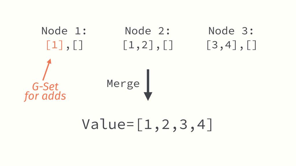 Node 2: [1,2],[] Value=[1,2,3,4] Node 1: [1],[]...