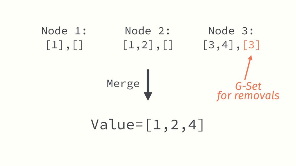Node 2: [1,2],[] Value=[1,2,4] Node 1: [1],[] N...