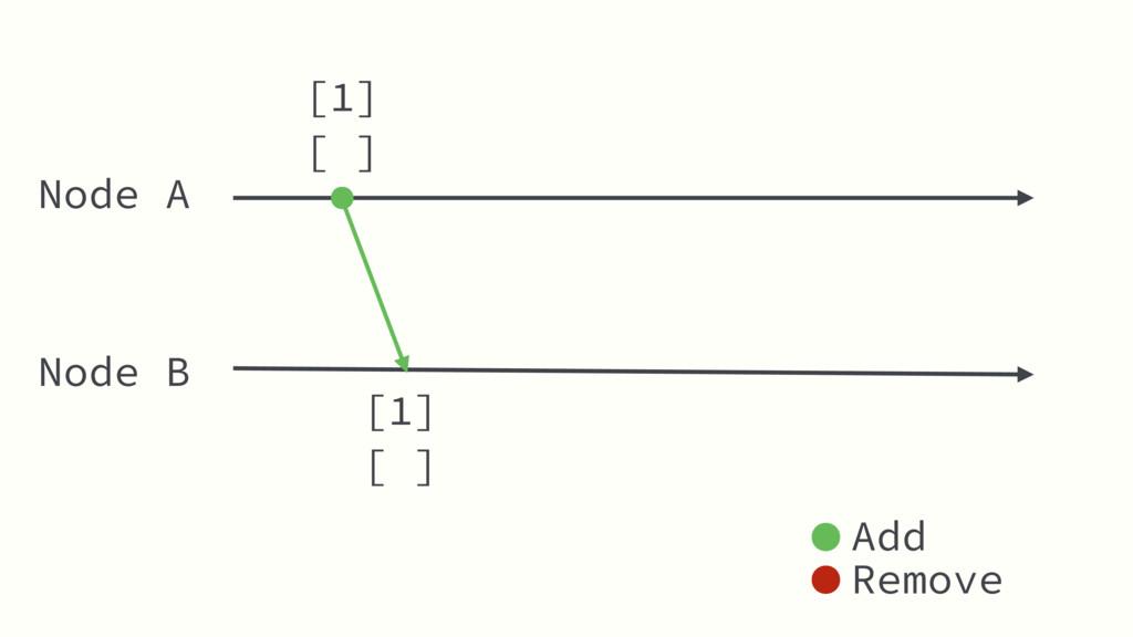 Node A Node B [ ] Add Remove [1] [ ] [1]