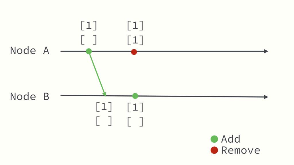 Node A Node B [ ] [1] Add Remove [1] [1] [ ] [1...