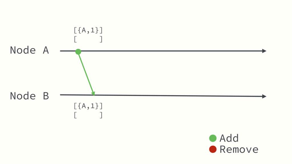 Node A Node B [ ] Add Remove [{A,1}] [ ] [{A,1}]