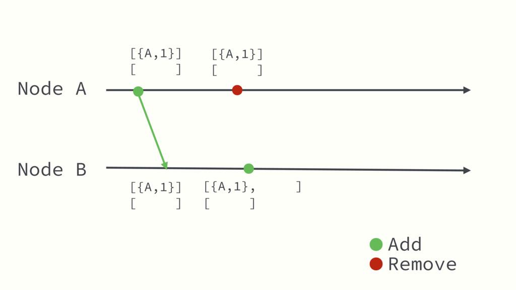 Node A Node B [ ] [ ] Add Remove [{A,1}] [{A,1}...