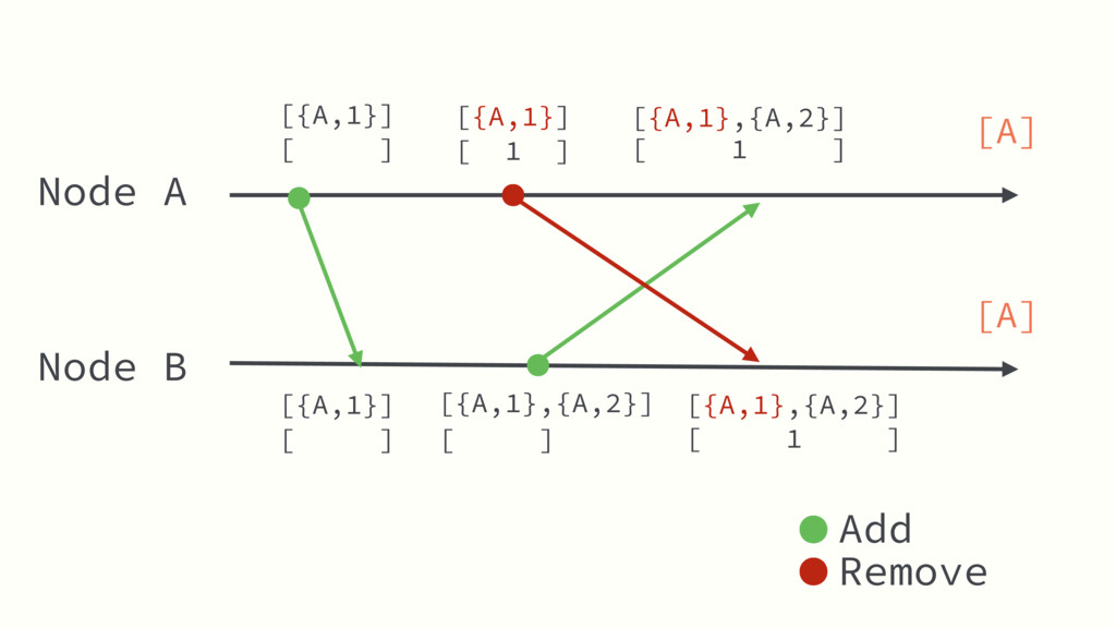 Node A Node B [ ] [ 1 ] Add Remove [{A,1}] [{A,...