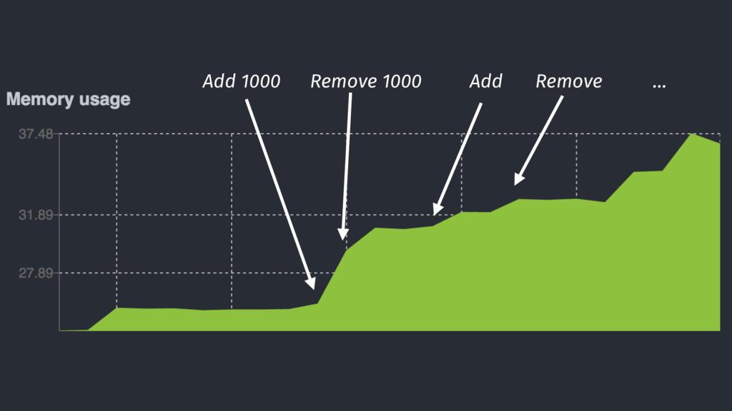 Add 1000 Remove 1000 Add Remove …
