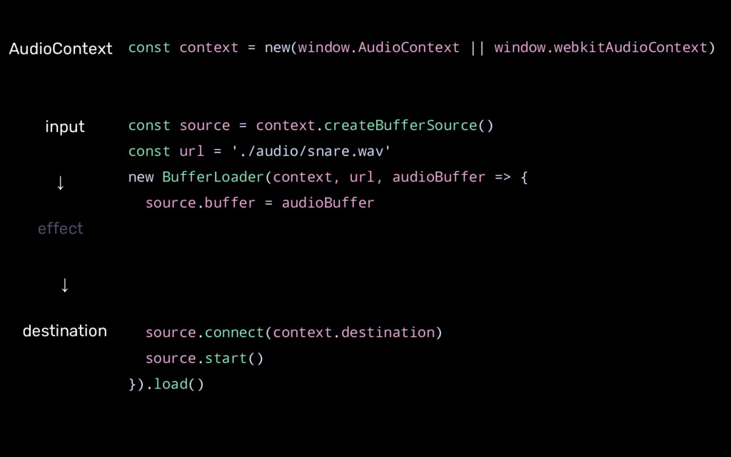 AudioContext ↓ destination ↓ effect const conte...