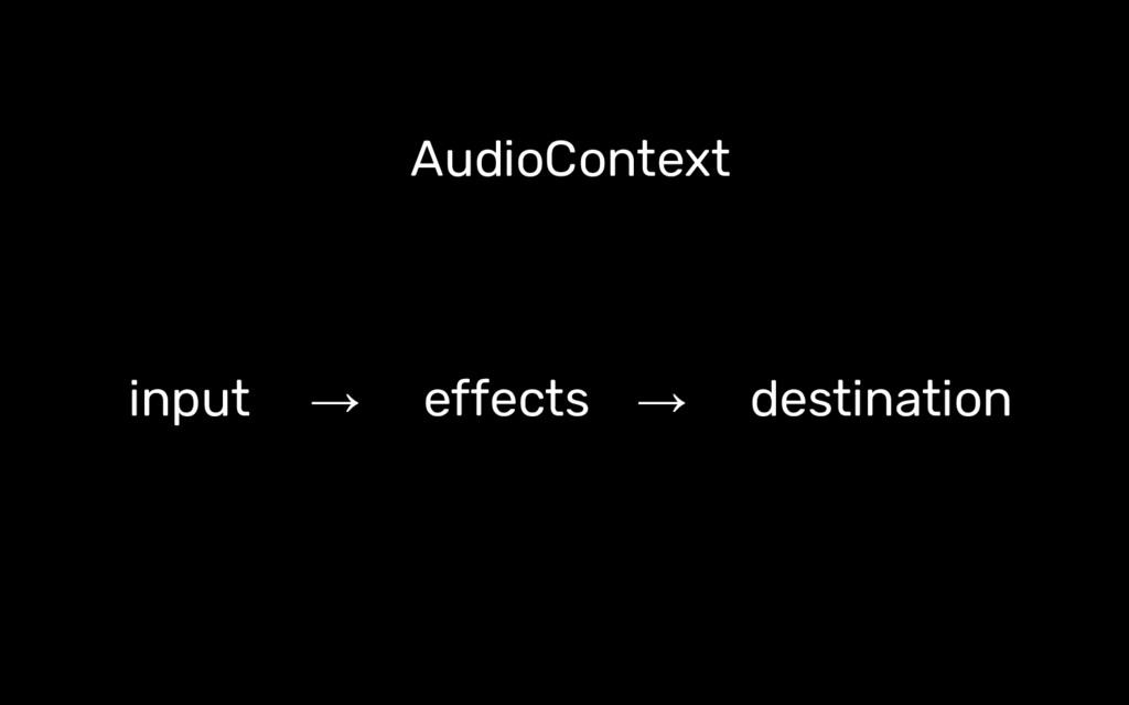 AudioContext input → effects → destination