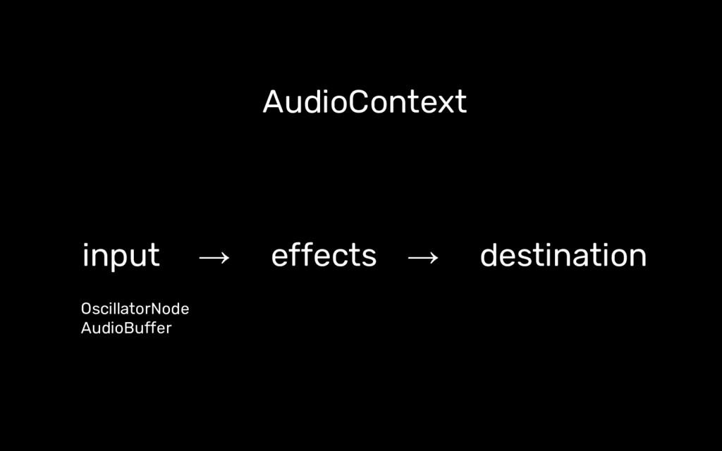 AudioContext input → effects → destination Osci...