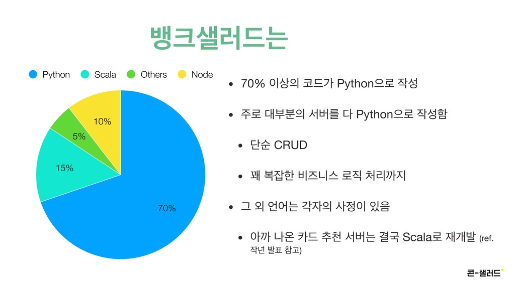 ߛ۞٘ח बয 10% 5% 15% 70% Python Scala Others N...