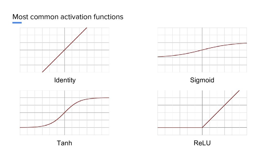 Most common activation functions Identity Sigmo...