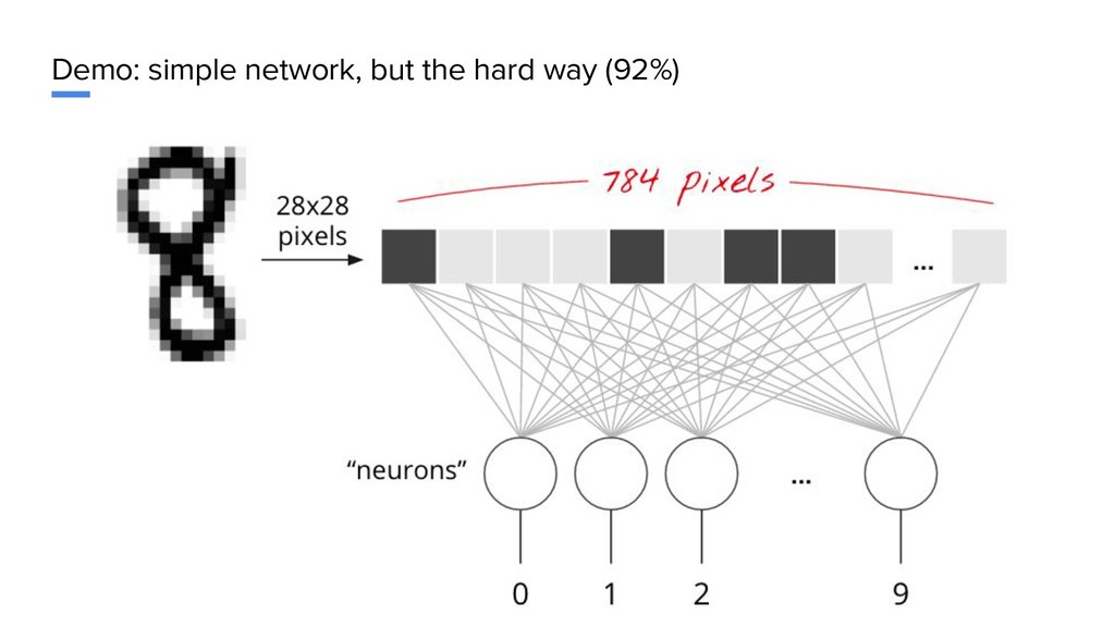 Demo: simple network, but the hard way (92%)