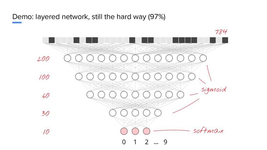 Demo: layered network, still the hard way (97%)