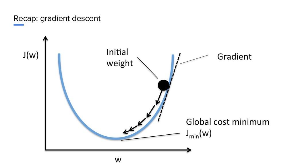 Recap: gradient descent