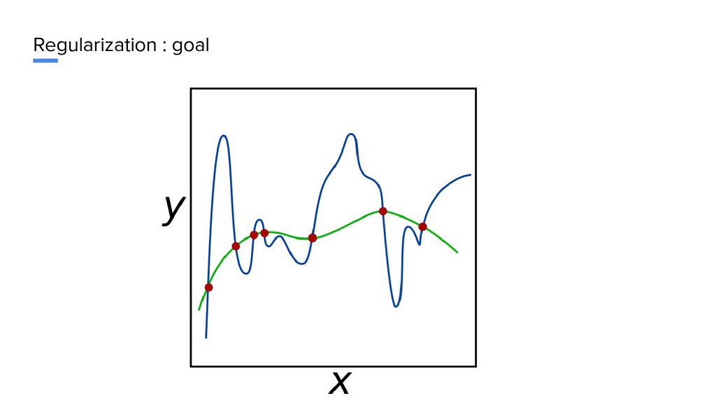 Regularization : goal