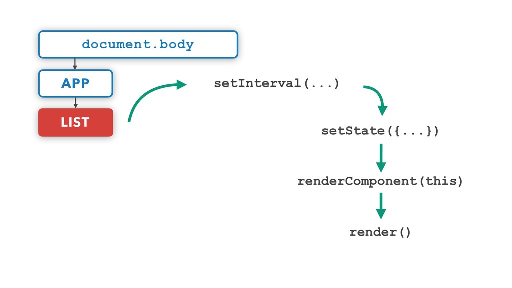 renderComponent(this) render() LIST document.bo...