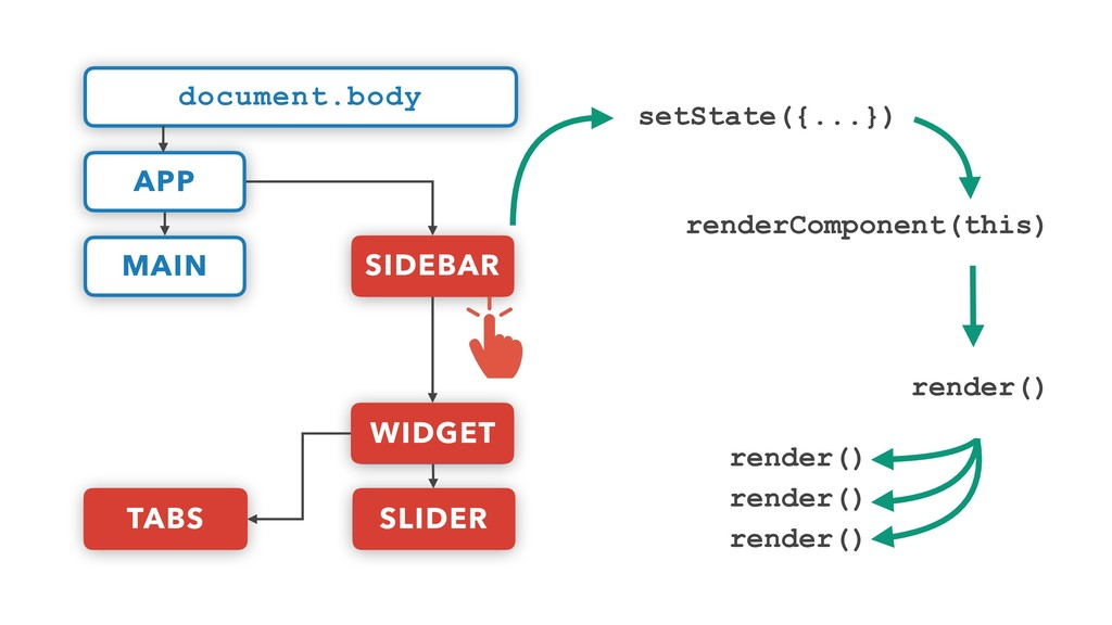 render() render() setState({...}) renderCompone...