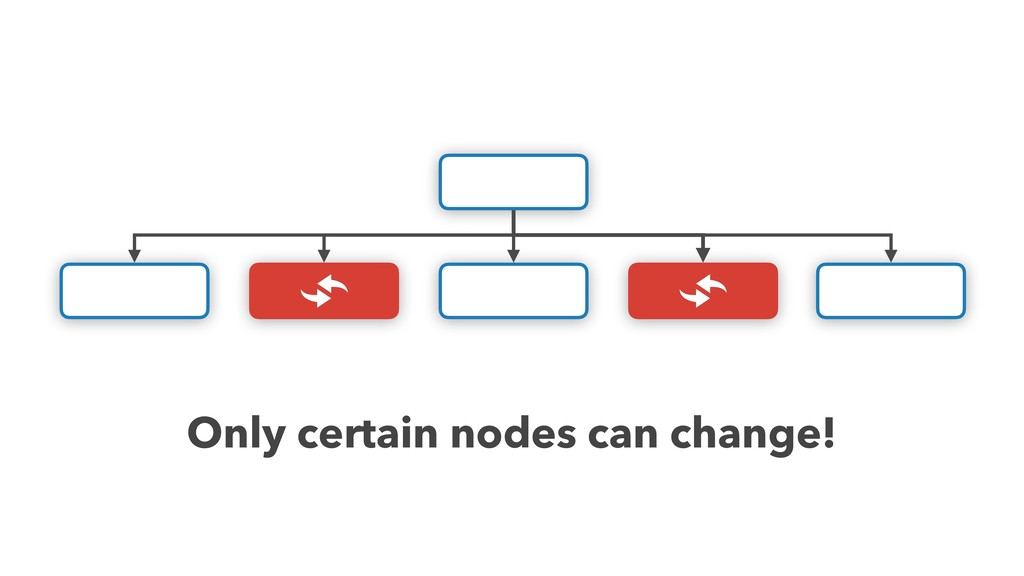 Only certain nodes can change!