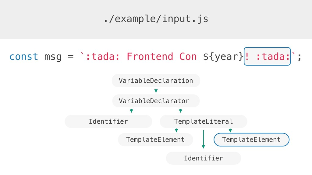 ./example/input.js VariableDeclarator const msg...