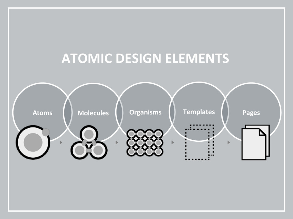 ATOMIC DESIGN ELEMENTS Atoms Molecules Organism...