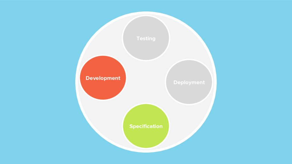 Specification Testing Deployment Development
