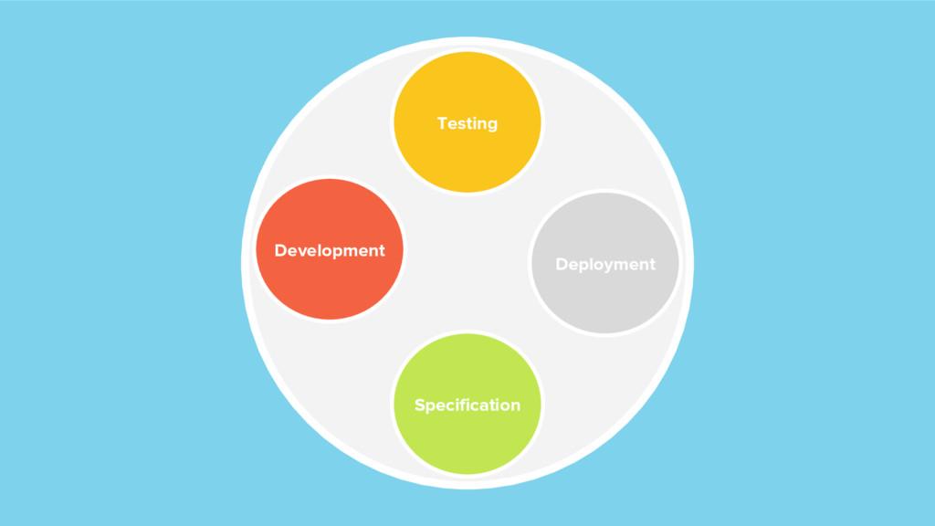 Specification Deployment Development Testing