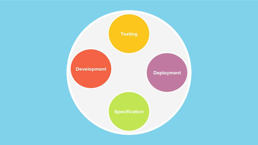 Specification Development Testing Deployment