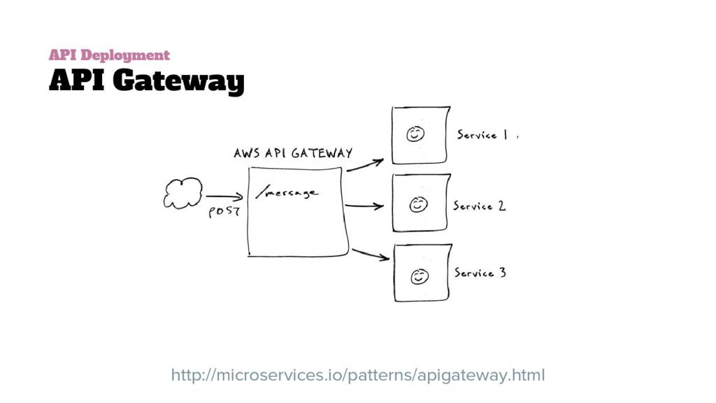API Deployment API Gateway http://microservices...