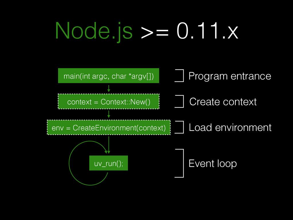 Node.js >= 0.11.x main(int argc, char *argv[]) ...