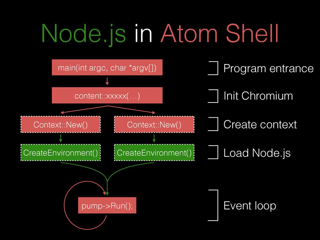 Node.js in Atom Shell main(int argc, char *argv...