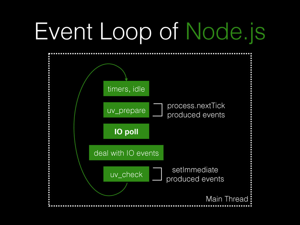Event Loop of Node.js timers, idle IO poll deal...