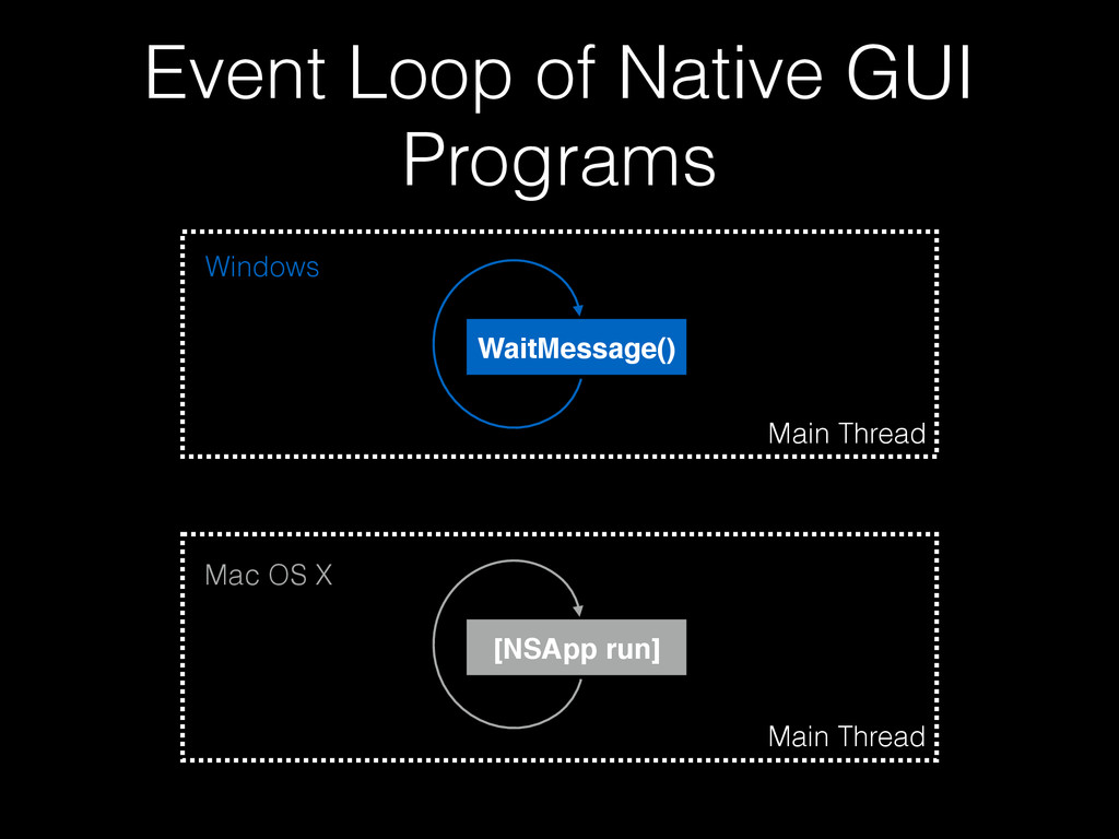 Event Loop of Native GUI Programs Main Thread [...