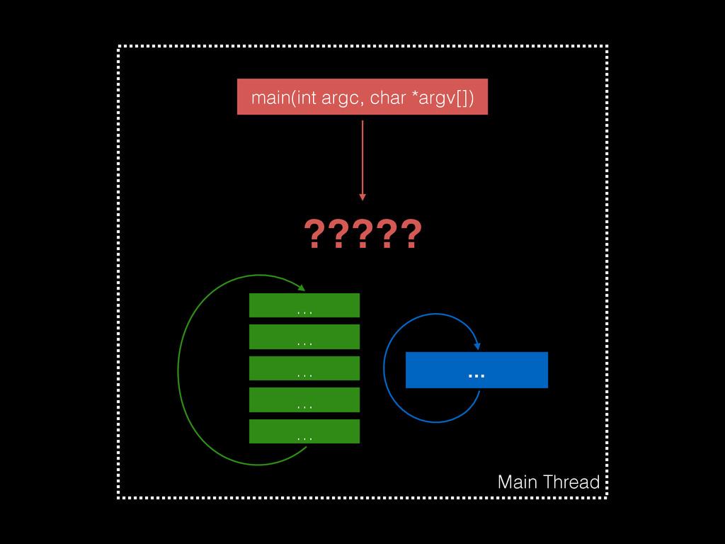 … Main Thread … … … … … main(int argc, char *ar...