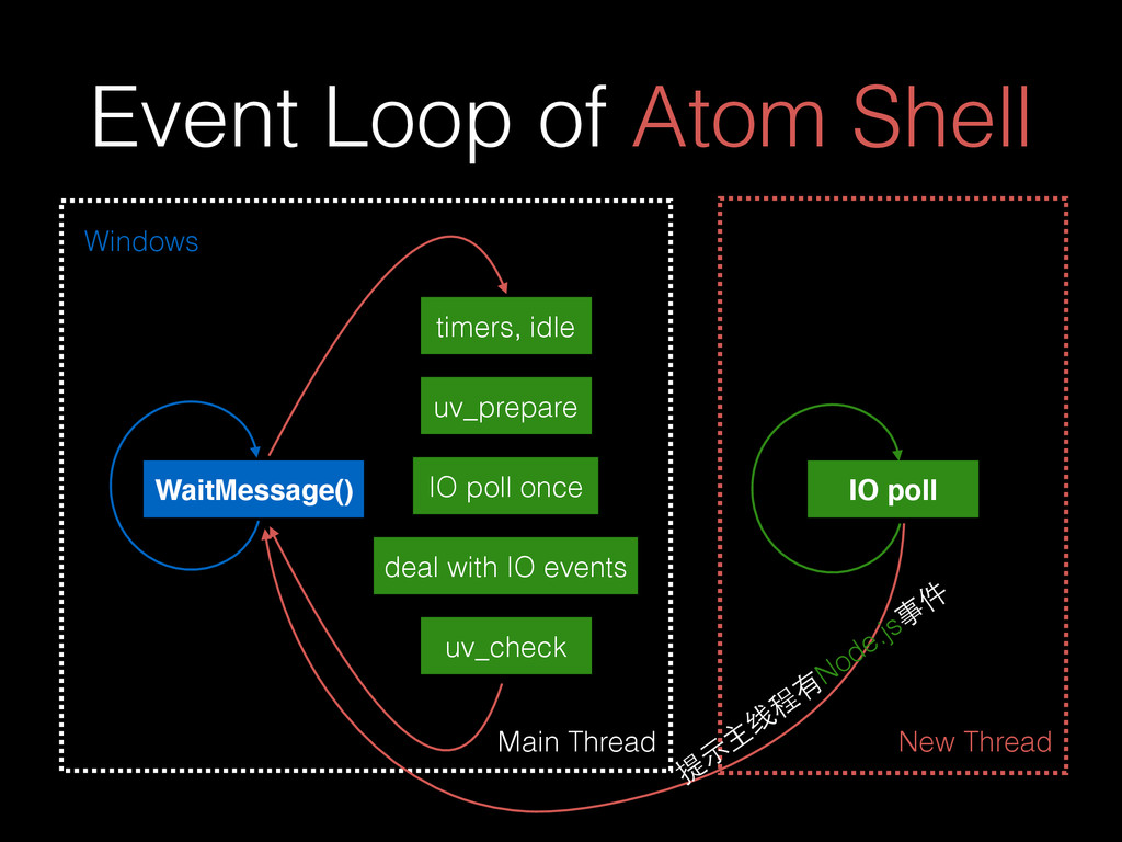 Event Loop of Atom Shell Main Thread Windows Wa...