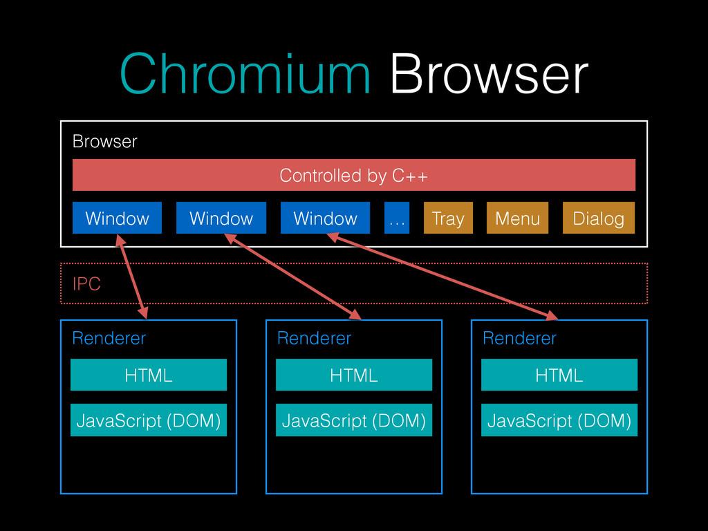Chromium Browser Browser Window Window Window …...