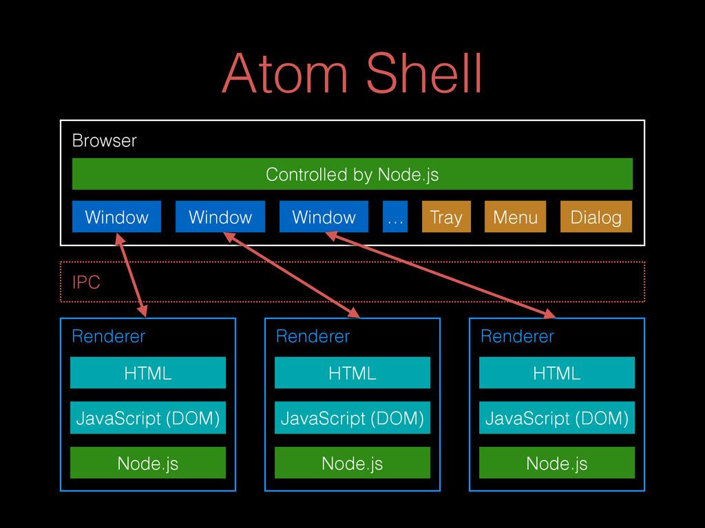 Atom Shell Browser Window Window Window … Tray ...