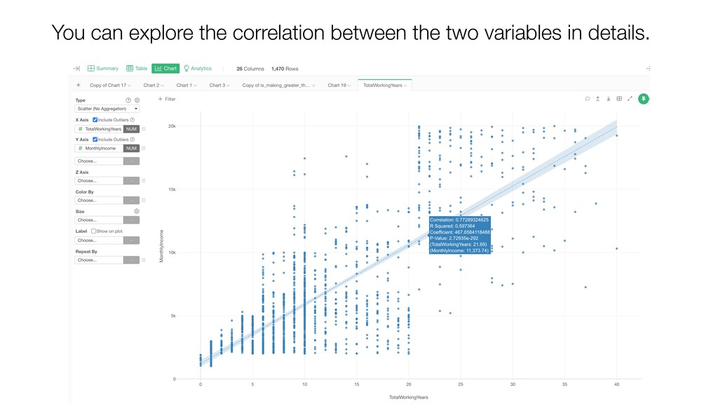 You can explore the correlation between the two...