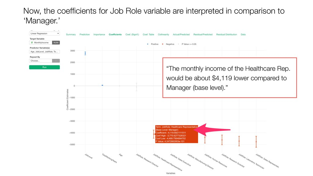 Now, the coefficients for Job Role variable are ...