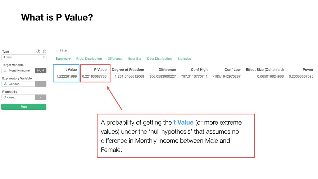 A probability of getting the t Value (or more e...