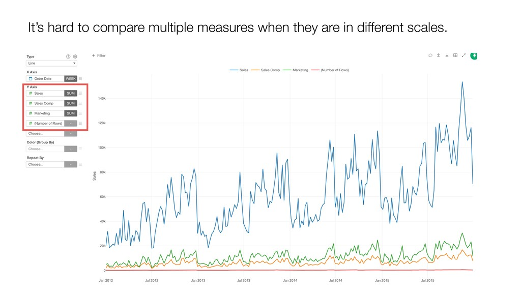 It's hard to compare multiple measures when the...