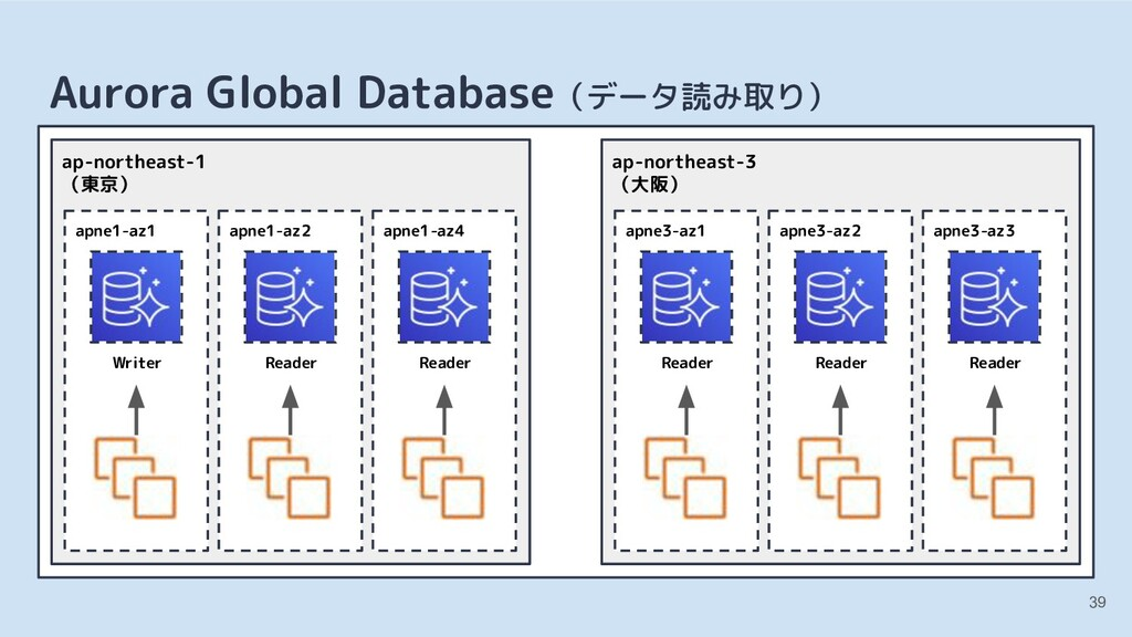 39 Aurora Global Database(データ読み取り) apne1-az1 Wr...