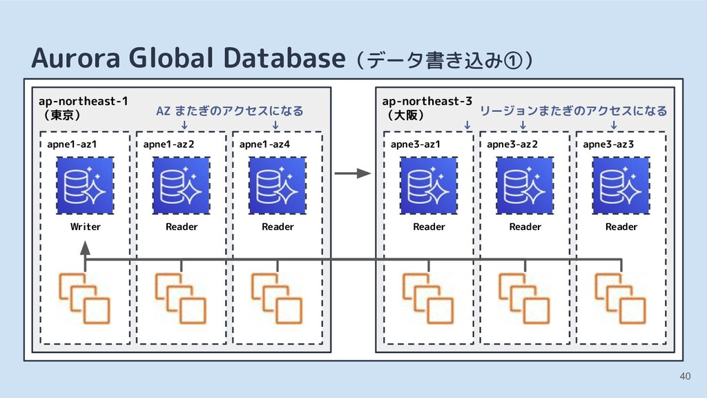 40 Aurora Global Database(データ書き込み①) apne1-az1 W...