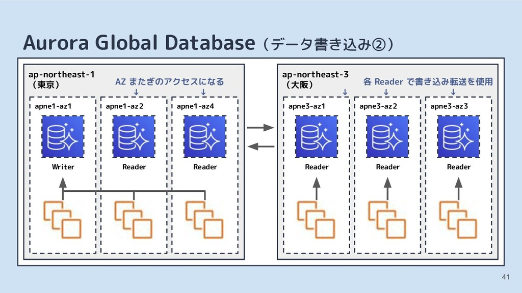 41 Aurora Global Database(データ書き込み②) apne1-az1 W...