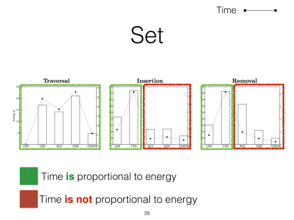 Set 38 Time Time is proportional to energy Time...