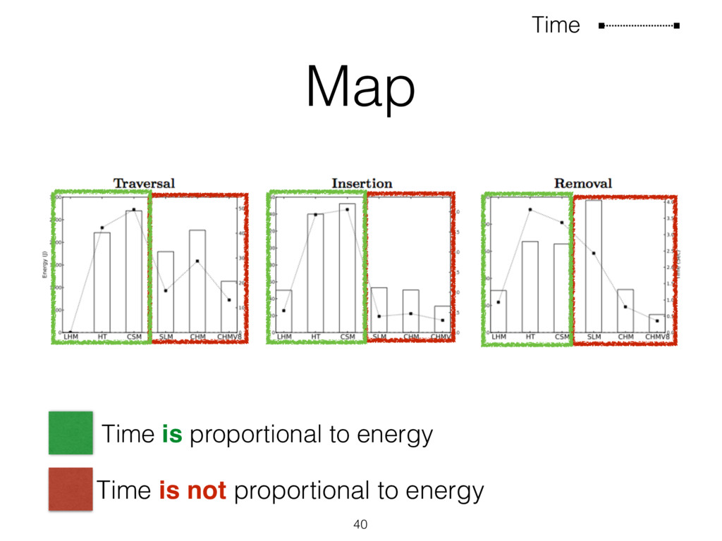Map 40 Time Time is proportional to energy Time...