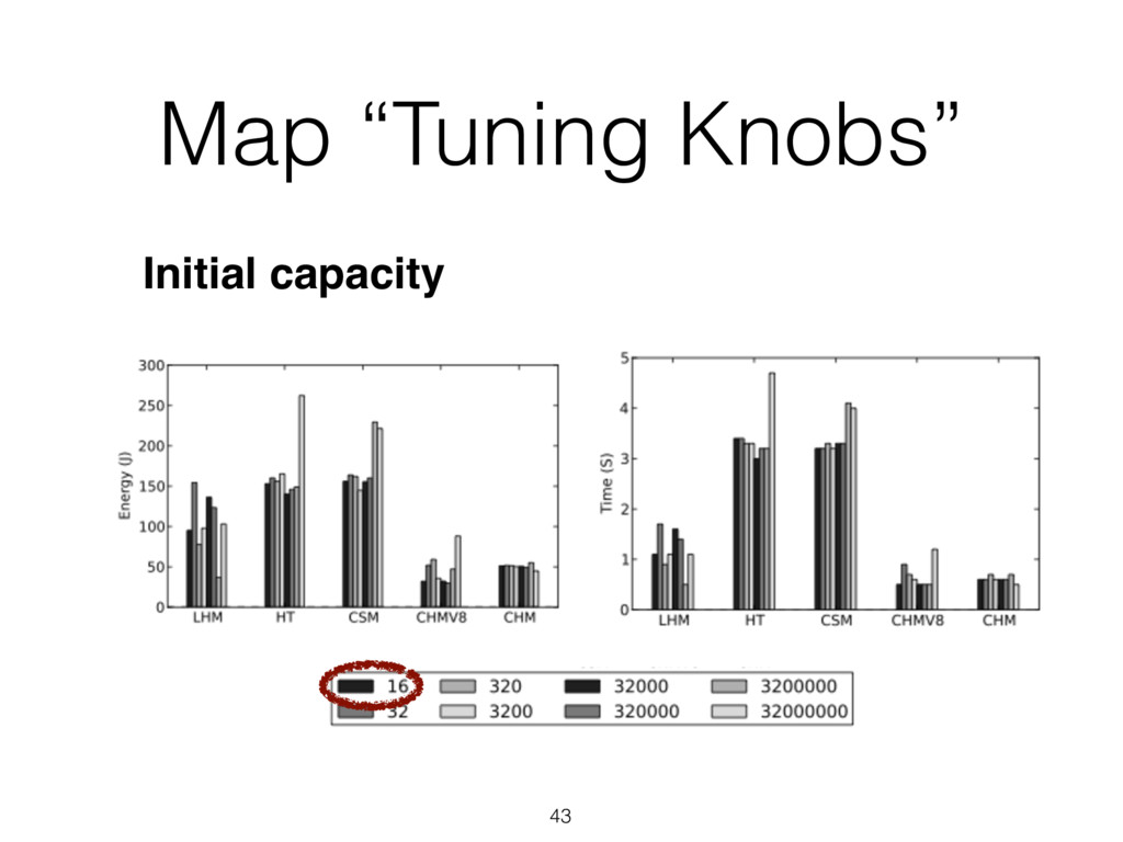 "Map ""Tuning Knobs"" 43 Initial capacity"