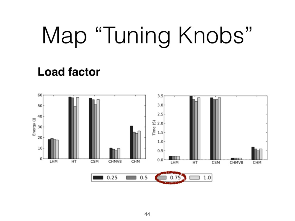 "44 Load factor Map ""Tuning Knobs"""