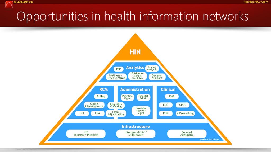 www.netspective.com 14 @ShahidNShah HealthcareG...