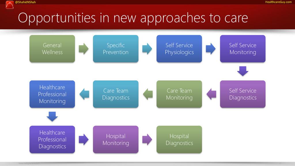 www.netspective.com 17 @ShahidNShah HealthcareG...