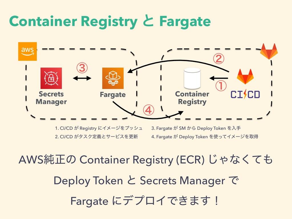 Container Registry ͱ Fargate Fargate Secrets Ma...
