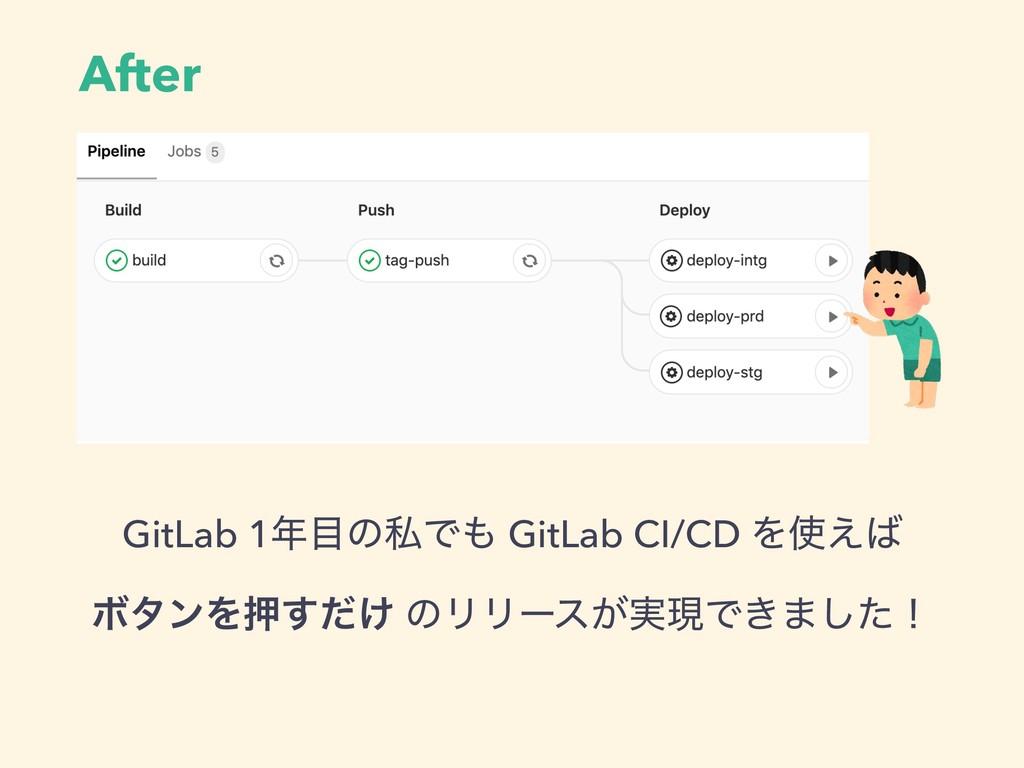 After GitLab 1ͷࢲͰ GitLab CI/CD Λ͑ ϘλϯΛԡ͚ͩ͢...